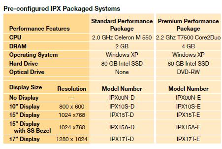 IPX/IPC order code - Electromechanical Knowledge Base