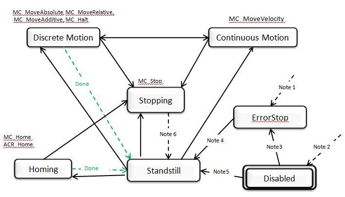PLCOpen State Machine - Electromechanical Knowledge Base