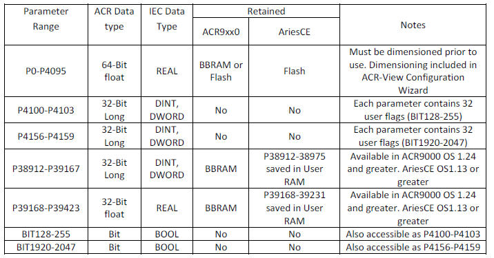 Variable data types and transfer to AB plc via Ethernet/IP